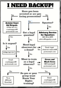 Have you been arrested or facing prosecution? Yes: Activist Court Aid Brigade 07946 541 511 courtsupport@protonmail.com No: Squatter? Yes: Advisory Service for Squatters 020 3216 0099 advice@squatter.co.uk No: Got a legal question? Yes: Is it urgent? Yes: 07946 541 5111 No: courtsupport@protonmail.com Need Legal Observers for a demo? Yes: Email legal-observer-network@protonmail.com No: Want to train as a Legal Observer? Yes: Green & Black Cross gbctrainings@protonmail.com No: Do you or your group want Know Your Rights training? Yes: Email courtsupport@protonmail.com No: Try a different flowchart